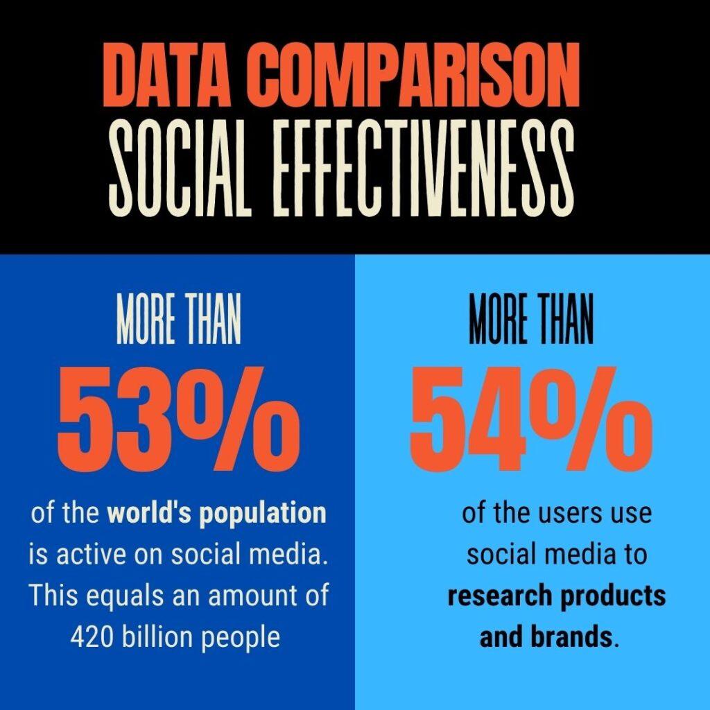 Social media statistics data comparison