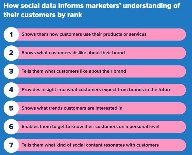 why social media marketing is important to marketers