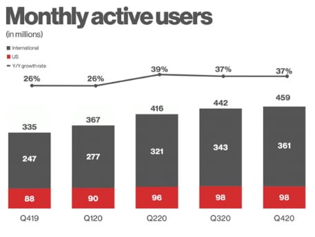 Pinterest growth statistics 2021